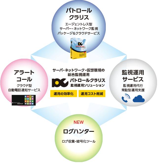 サーバ・ネットワーク・仮想環境の総合監視運用 パトロールクラリス関し運用ソリューション 運用の効率化 運用コスト削減 パトロールクラリス エージェントレス型サーバー・ネットワーク監視パッケージ&クラウドサービス OSSアラート情報総合ソフトウェア NEW パトロールクラリスAPI データセンター・クラウドビジネスを加速する 高性能関しエンジン&API群 運用監視サービス 監視運用代行常駐型運用支援  アラートコール クラウド型自動電話通話サービス